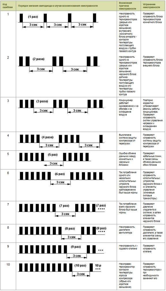 Коды ошибок на кондиционерах lg кассетного типа установка и продажа кондиционеров в щелково
